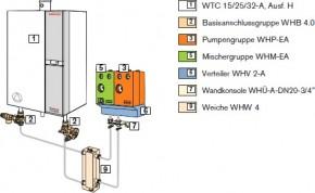 Weishaupt Gas-Brennwertgerät Typ WTC32-A Ausf. H-PEA, DE/AT/CH